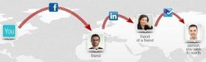 Technology News - BizWays: Reach The Hidden Places Of Your Social Network