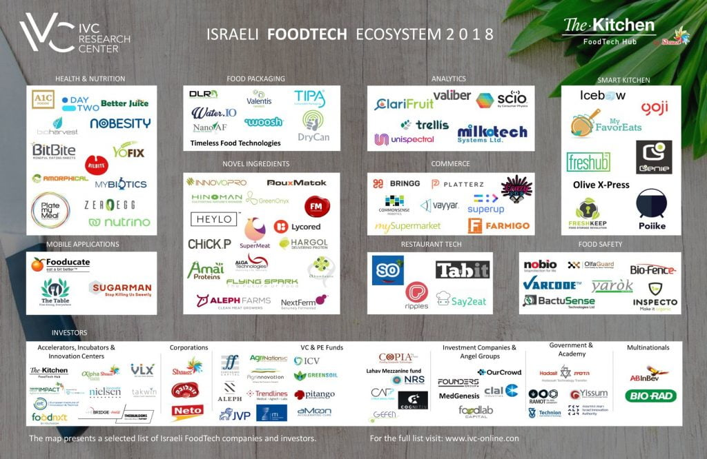 A map of the Israeli FoodTech ecosystem produced by the IVC Research Center and The Kitchen FoodTech Hub. Courtesy