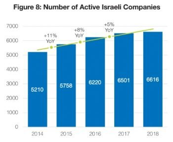 The number of active companies in Israel in 2018, according to a Start-Up Nation figure.