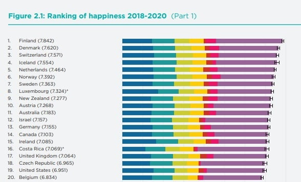 The top 20 happiest countries according to the annual World Happiness Report 2021. (Screenshot)