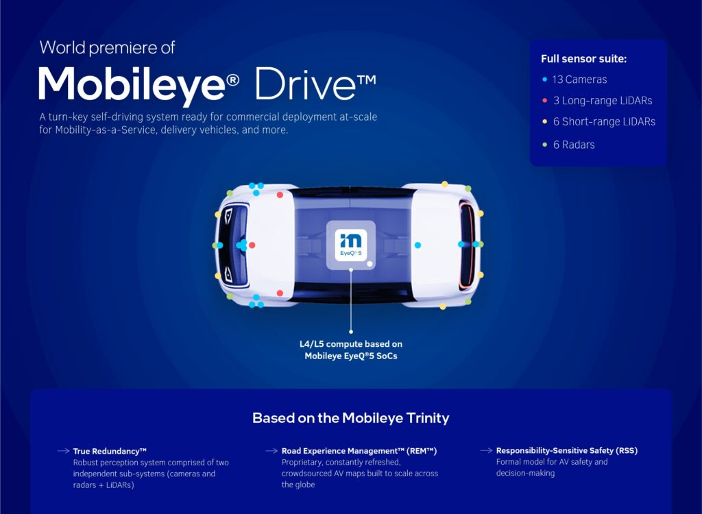 Mobileye Drive is designed to drive a range of autonomous vehicle (AV) applications, including robotaxis, consumer passenger cars and commercial delivery vehicles. Photo by Mobileye